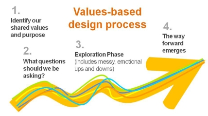 values based design thinking