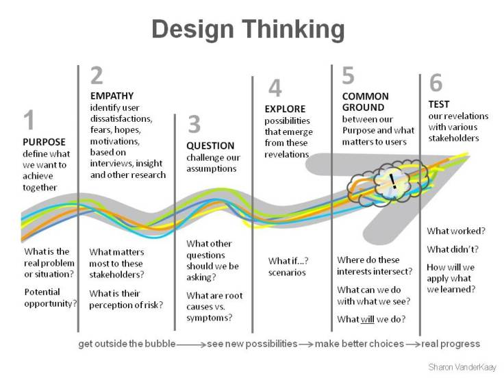 design thinking_vanderkaay